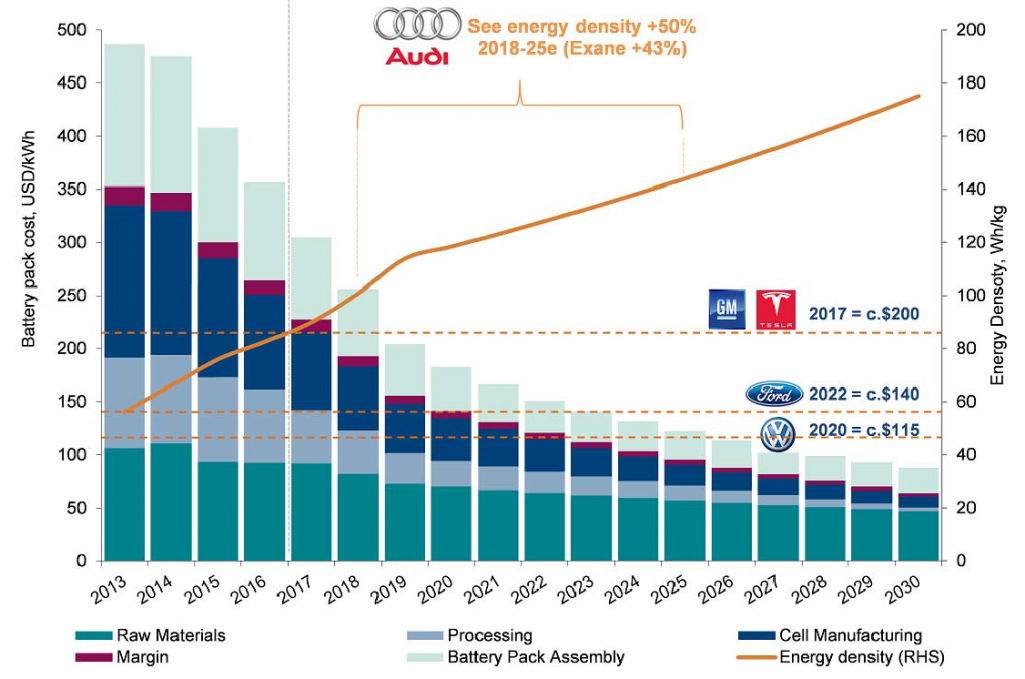 Battery cost is impacted by energy density achieved.