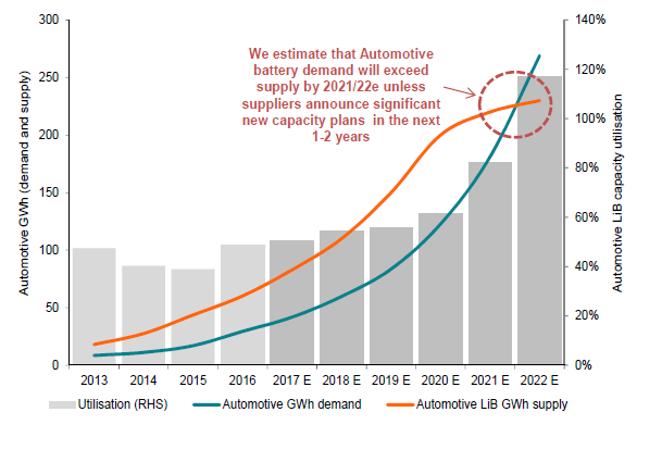 Automotive battery supply and demand, GWh