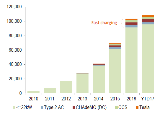EU charging infrastructure starting to accelerate but still limited thus far (public charge points)
