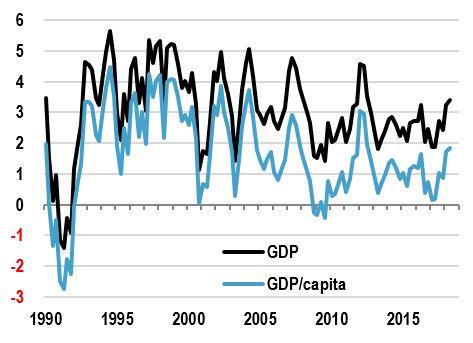 Australia: real GDP & GDP/capita growth, y/y %