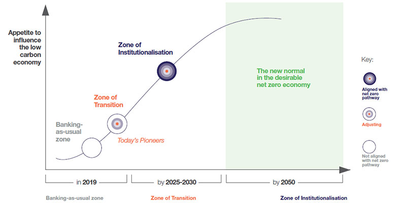 The curve of change and roadmap to a low carbon bank of 2030