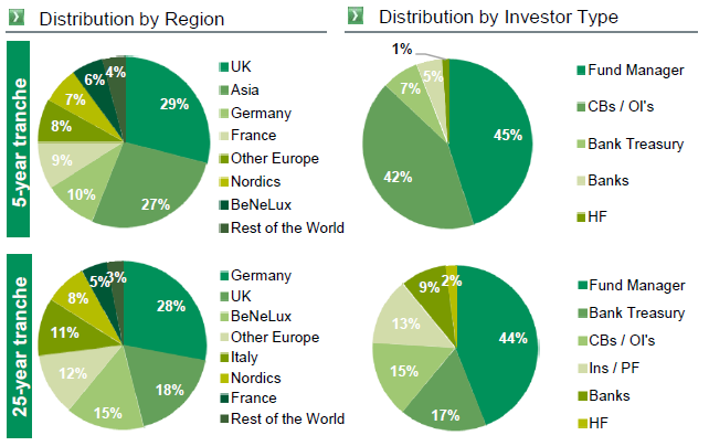cib_Distribution-by-region-investor-type